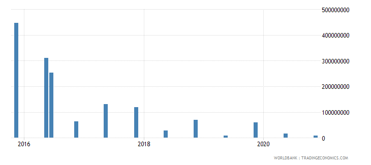 lebanon 15_debt securities held by nonresidents total short term wb data