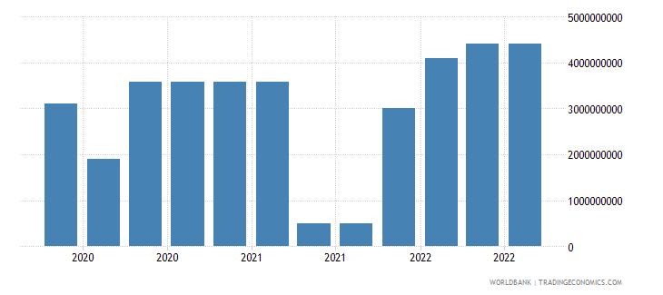 lebanon 19_intnl debt securities nonbanks short term wb data