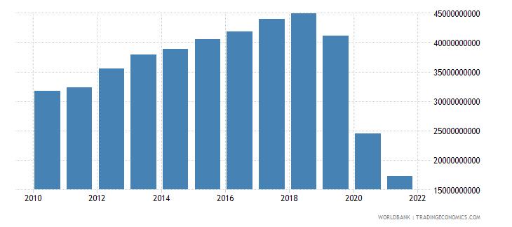 lebanon adjusted net national income us dollar wb data