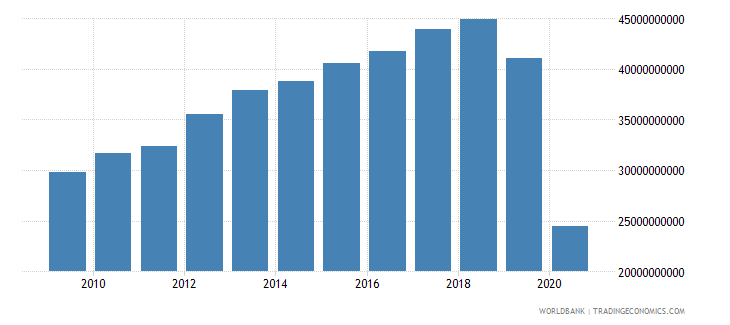 lebanon adjusted net national income us dollar wb data