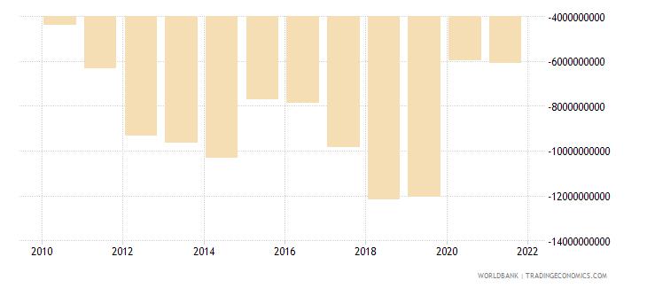 lebanon adjusted net savings excluding particulate emission damage us dollar wb data