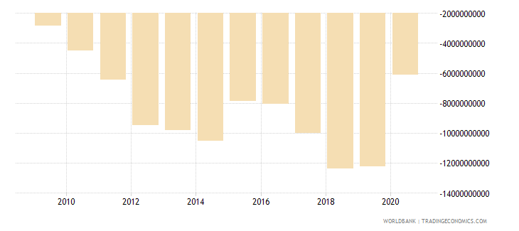 lebanon adjusted net savings including particulate emission damage us dollar wb data