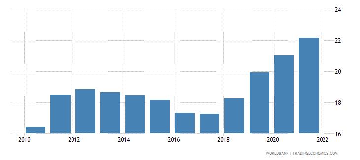 lebanon adjusted savings consumption of fixed capital percent of gni wb data