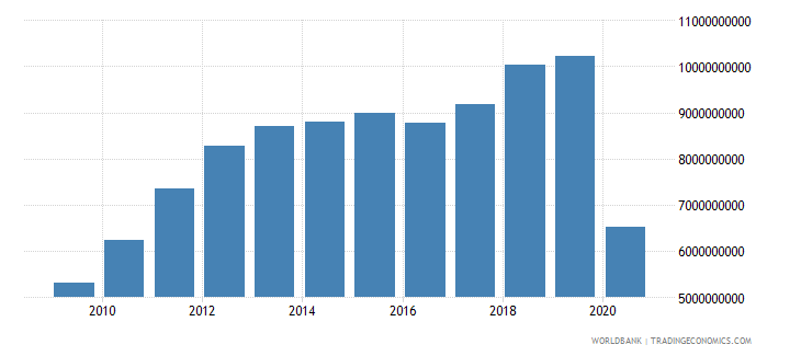 lebanon adjusted savings consumption of fixed capital us dollar wb data