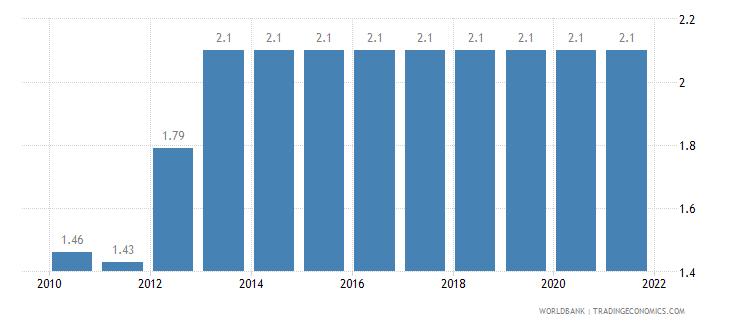lebanon adjusted savings education expenditure percent of gni wb data