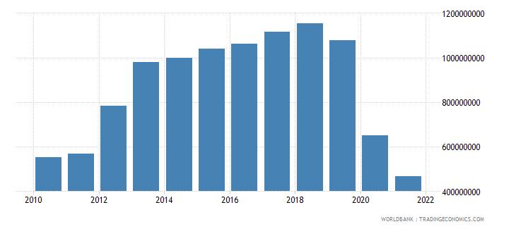 lebanon adjusted savings education expenditure us dollar wb data
