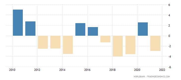 lebanon adjusted savings gross savings percent of gni wb data