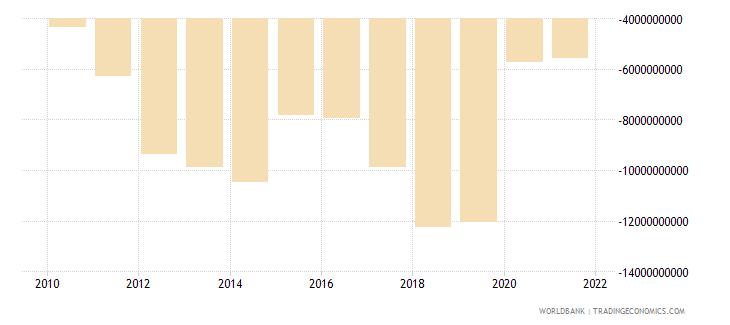 lebanon adjusted savings net national savings us dollar wb data