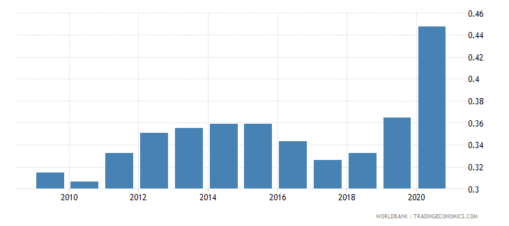 lebanon adjusted savings particulate emission damage percent of gni wb data