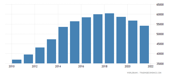 lebanon age population age 03 female interpolated wb data