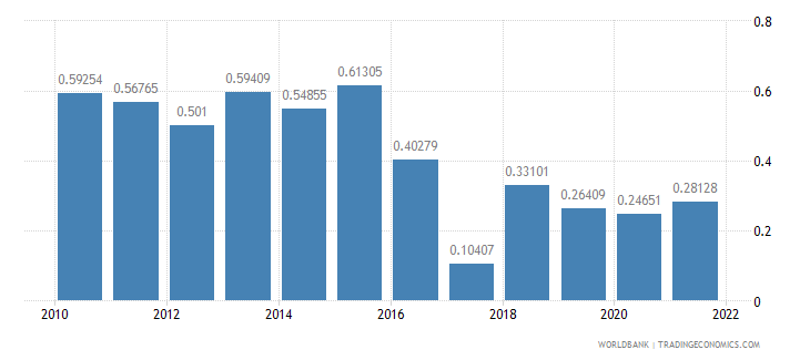 lebanon agricultural raw materials exports percent of merchandise exports wb data