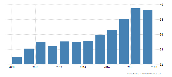 lebanon atms per 100000 adults gfd wb data