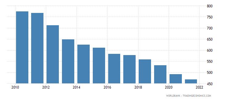 lebanon bank accounts per 1000 adults wb data