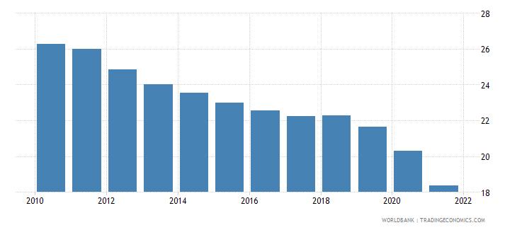 lebanon bank branches per 100000 adults wb data