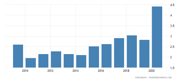 lebanon bank net interest margin percent wb data