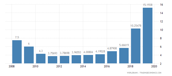 lebanon bank nonperfoming loans to total gross loans percent wb data