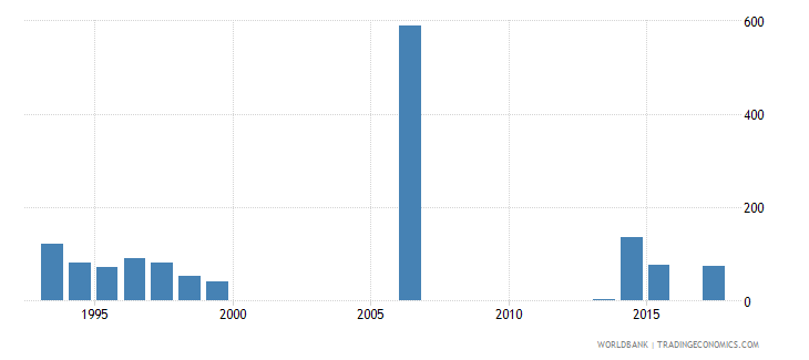 lebanon battle related deaths number of people wb data