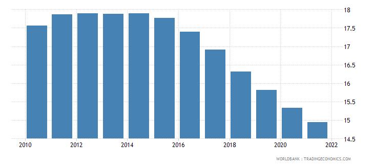 lebanon birth rate crude per 1 000 people wb data