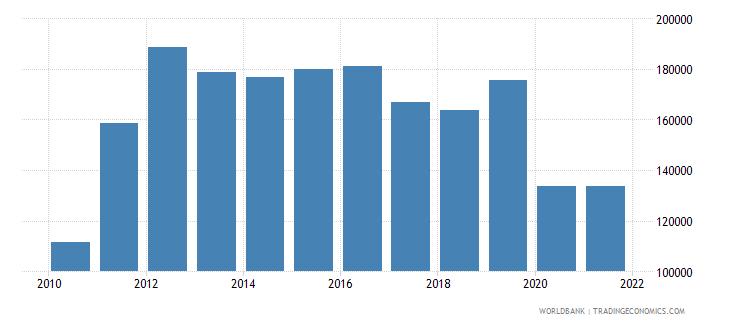 lebanon cereal production metric tons wb data