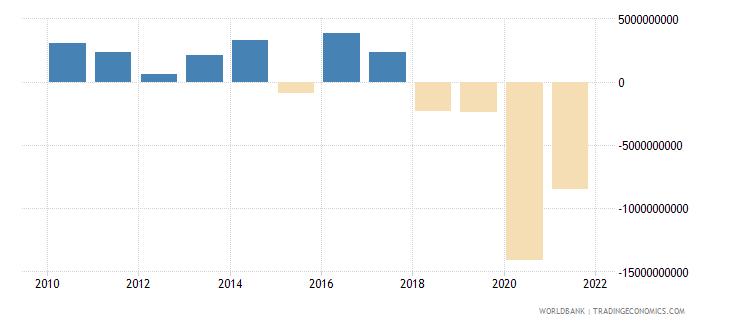 lebanon changes in net reserves bop us dollar wb data