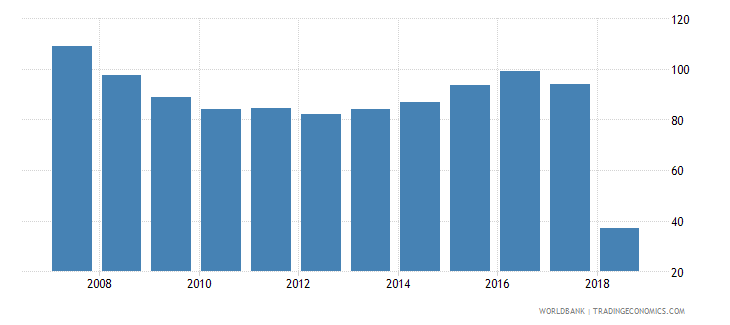 lebanon claims on central government etc percent gdp wb data