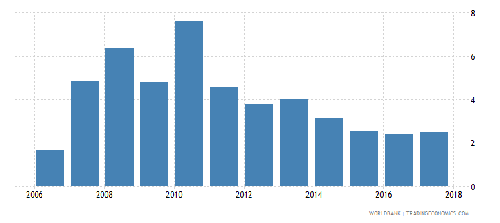 lebanon claims on private sector annual growth as percent of broad money wb data