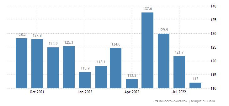 Lebanon Coincident Index