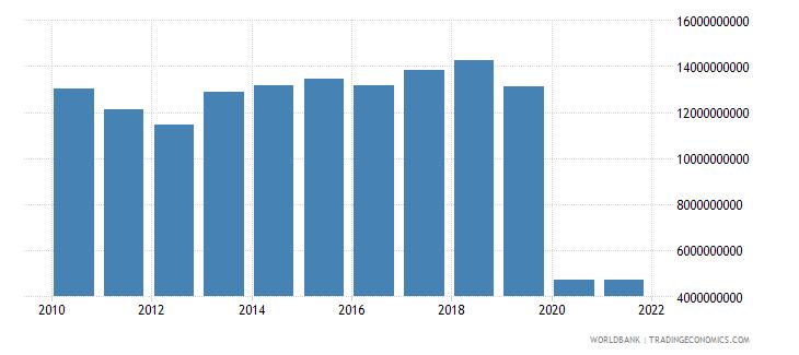 lebanon commercial service imports us dollar wb data
