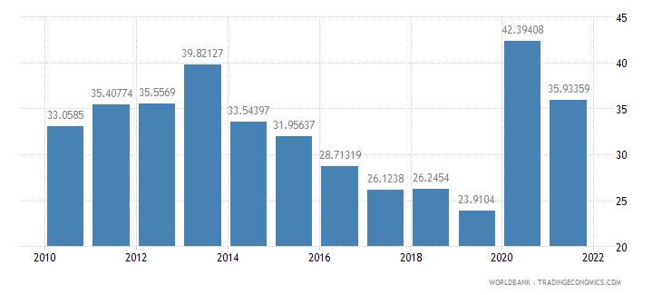 lebanon communications computer etc percent of service exports bop wb data