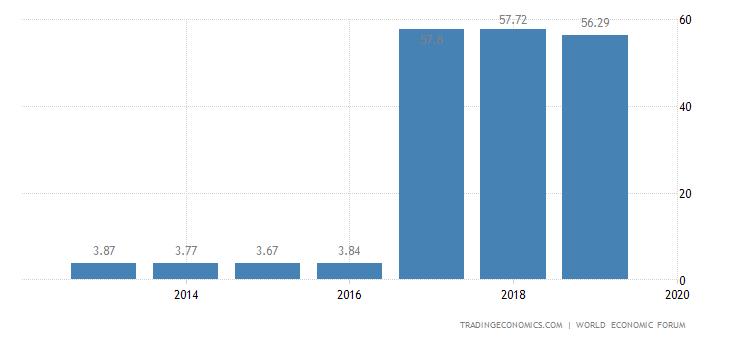 Lebanon Competitiveness Index