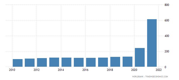 lebanon consumer price index 2005  100 wb data