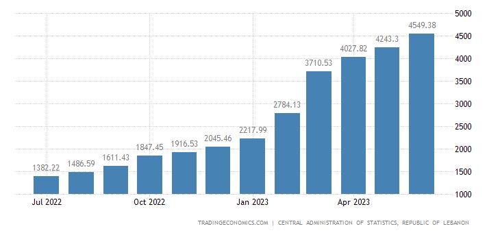Lebanon Consumer Price Index (CPI)