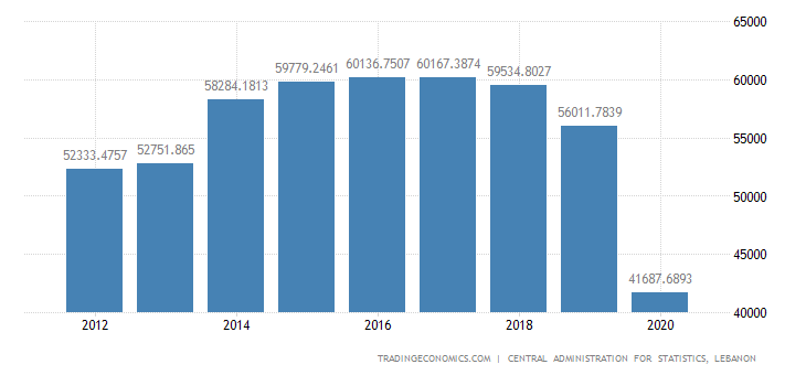 Lebanon Consumer Spending