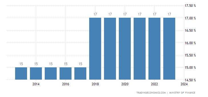 Lebanon Corporate Tax Rate