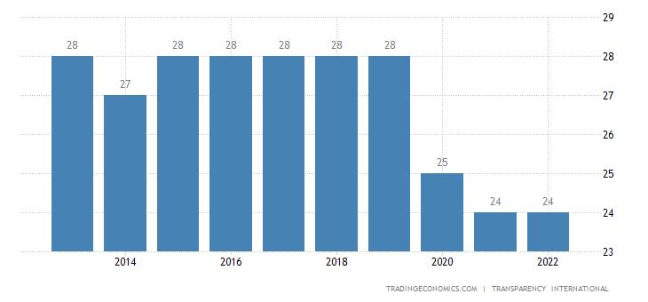 Lebanon Corruption Index