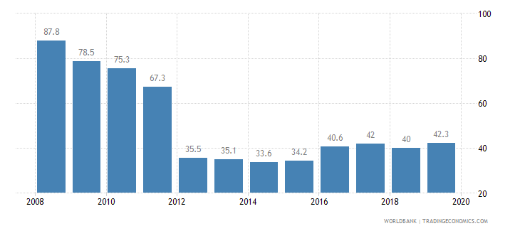 lebanon cost of business start up procedures percent of gni per capita wb data