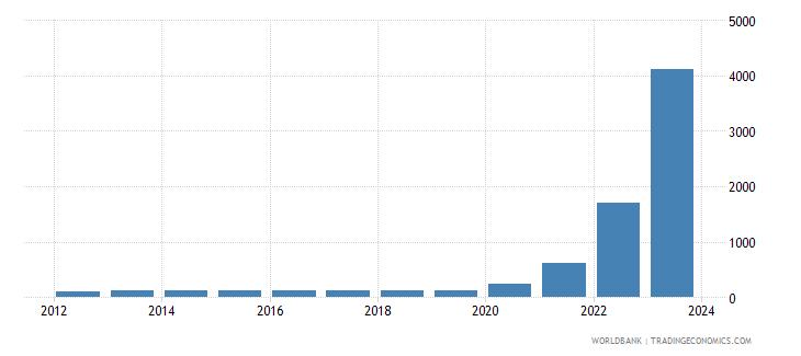 lebanon cpi price nominal wb data