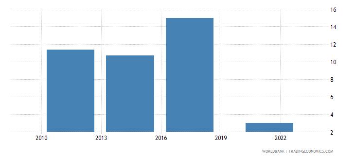 lebanon credit card percent age 15 wb data