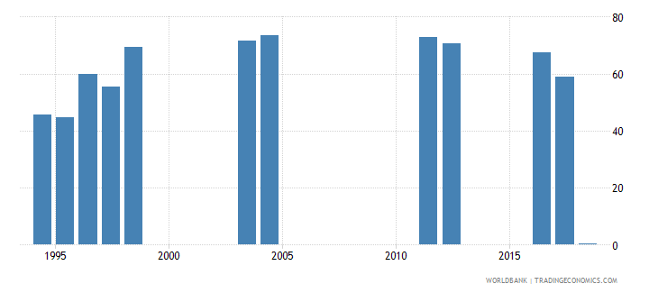 lebanon credit to government and state owned enterprises to gdp percent wb data