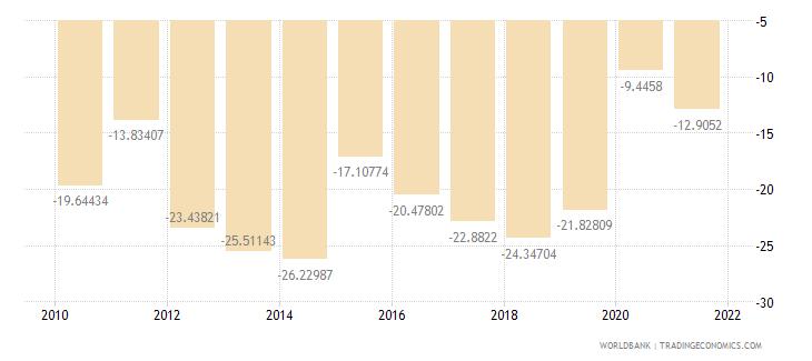 lebanon current account balance percent of gdp wb data