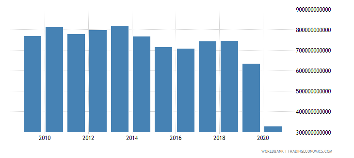 lebanon customs and other import duties current lcu wb data