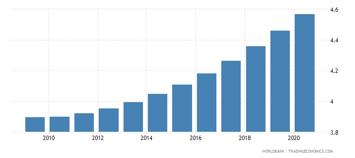 lebanon death rate crude per 1 000 people wb data