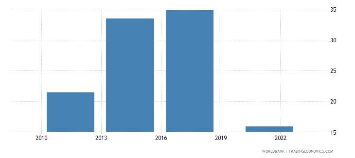 lebanon debit card percent age 15 wb data