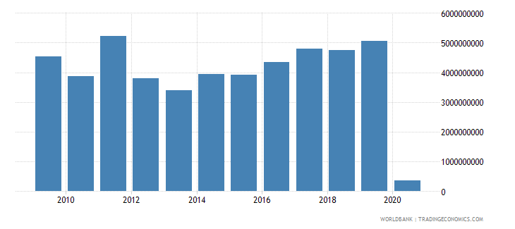 lebanon debt service on external debt public and publicly guaranteed ppg tds us dollar wb data