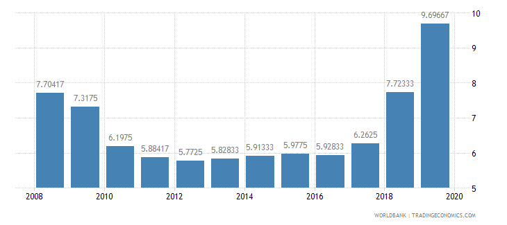 lebanon deposit interest rate percent wb data