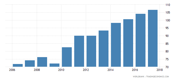 lebanon domestic credit to private sector percent of gdp wb data