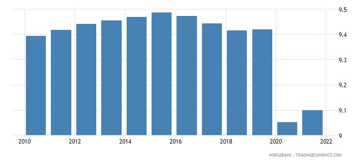 lebanon employers total percent of employment wb data