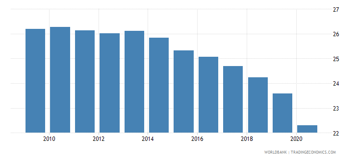 lebanon employment in industry percent of total employment wb data