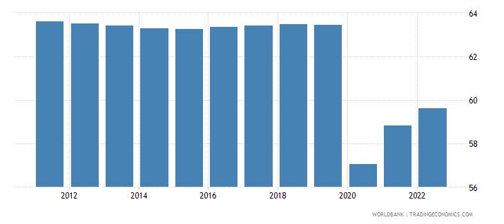 lebanon employment to population ratio 15 plus  male percent wb data