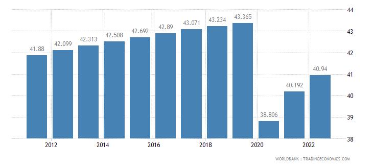 lebanon employment to population ratio 15 plus  total percent wb data